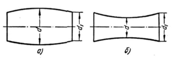 Бочкообразность и вогнутость (корсетность) поверхности