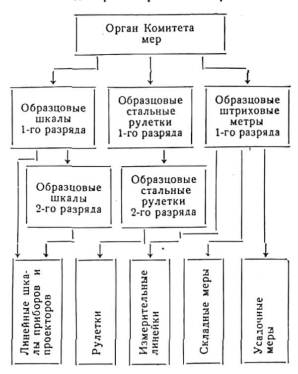 Схема поверки штриховых мер